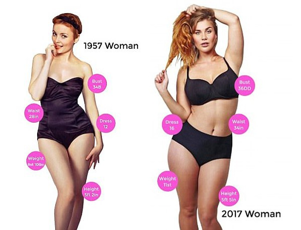 Hai bức ảnh này cho thấy sự khác biệt lớn về thân hình phụ nữ Anh trong vòng 60 năm qua. Dù vậy, điều này cũng khá đúng đối với nhiều quốc gia khác trên thế giới.
