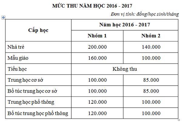 Sở GD-ĐT TPHCM đề xuất không tăng học phí - 2