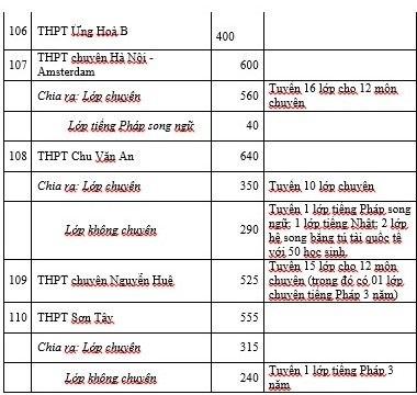 Hà Nội: Khoảng 70% học sinh được học THPT công lập - 9