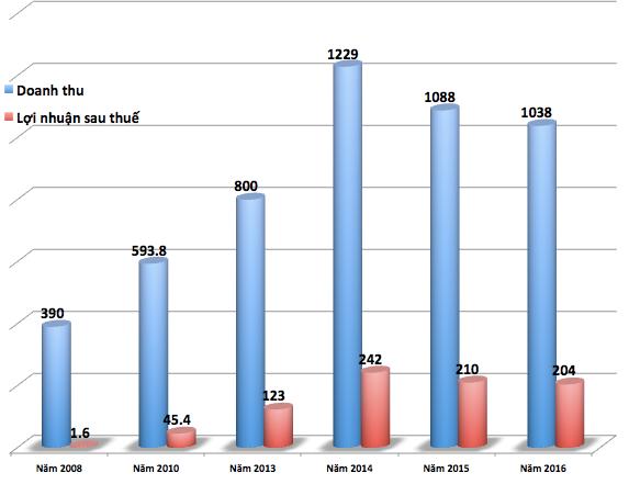 Doanh thu và lợi nhuận của Điện Quang qua các năm.