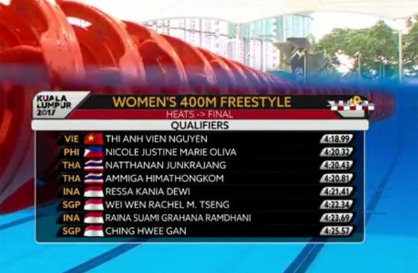 Thành tích của Ánh Viên ở vòng loại 400m tự do