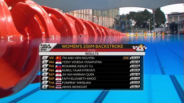 Thành tích của Ánh Viên ở nội dung chung kết 200m bơi ngửa nữ