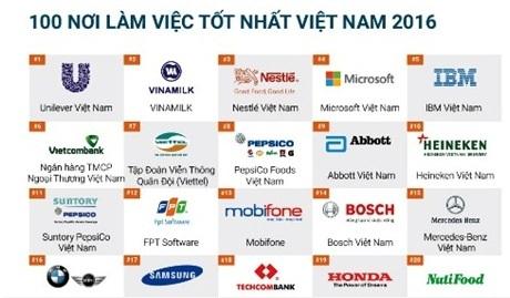 Danh sách bình chọn 100 nơi làm việc tốt nhất Việt Nam 2016 do Anphabe và Nielsen công bố