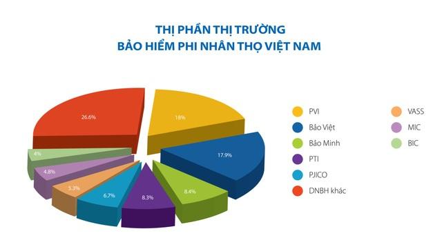 Nguồn: Số liệu thị trường bảo hiểm phi nhân thọ năm 2016, Hiệp hội Bảo hiểm Việt Nam