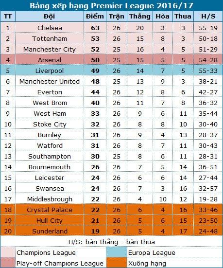 Liverpool - Arsenal: Ngang tài ngang sức - 6