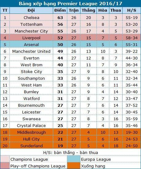 Thắng Sunderland, Man City đòi lại vị trí thứ ba - 1