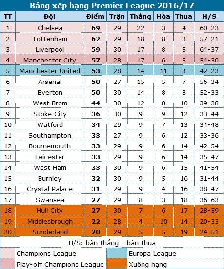 Chelsea 1-2 Crystal Palace: Cú ngã bất ngờ - 3