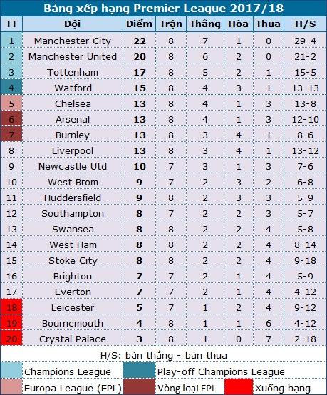 Watford 2-1 Arsenal: Gục ngã ở phút bù giờ - 3