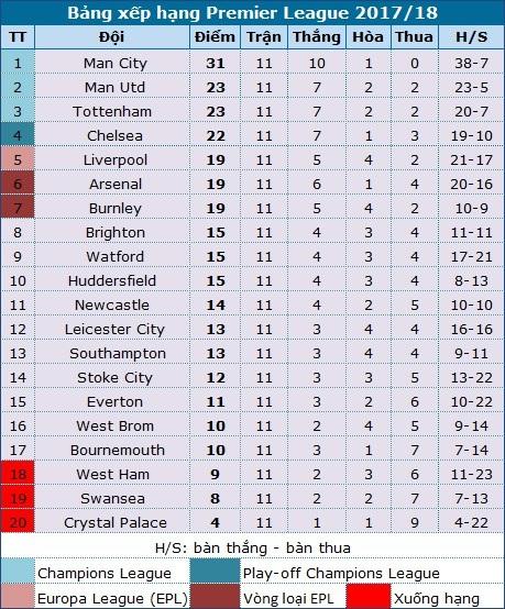 Leicester  - Man City: Kỷ lục vẫy gọi thầy trò Guardiola - 6