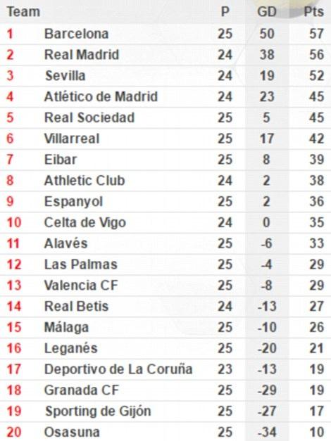Messi-Suarez-Neymar rực sáng, Barcelona soán ngôi Real Madrid - 15
