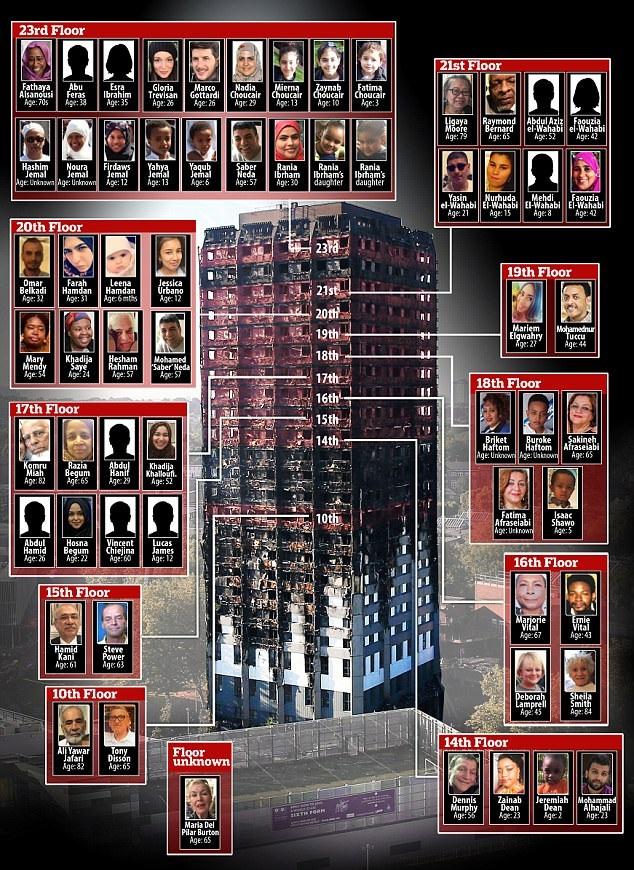 Danh tính các nạn nhân thiệt mạng và mất tích trong vụ hỏa hoạn tại chung cư Grenfell (Ảnh: Dailymail)
