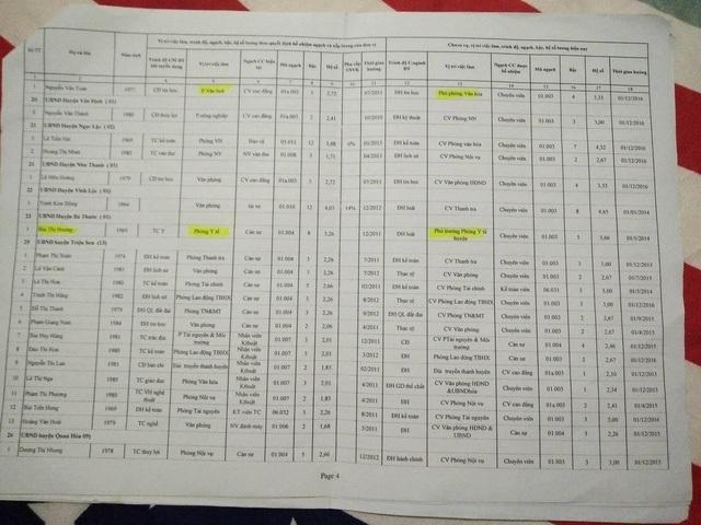 Danh sách chuyển ngạch chui hơn 100 nhân viên hợp đồng thành chuyên viên