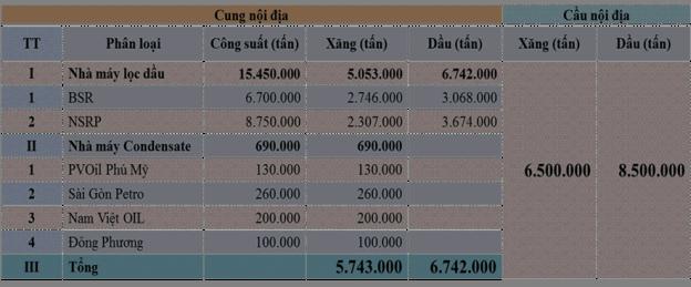 Bảng cân đối cung cầu xăng dầu thị trường Việt Nam trung bình từ năm 2018 đến năm 2022 - Nguồn: BSR.