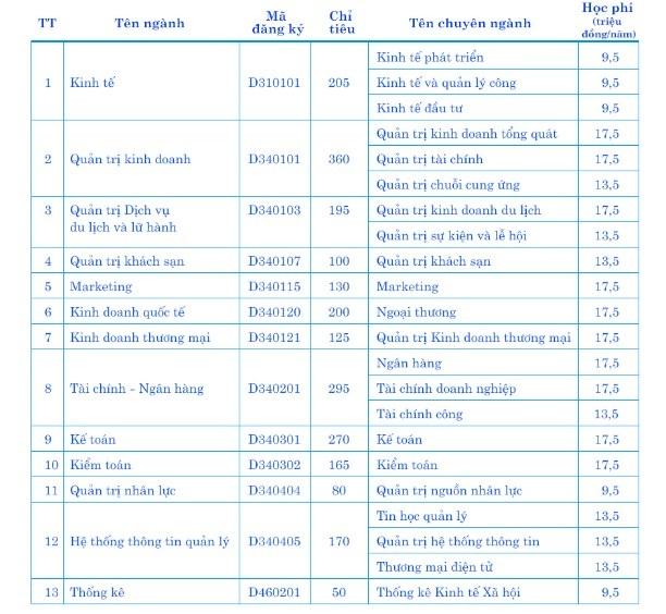 ĐH Kinh tế Đà Nẵng có mức học phí cao nhất là 17,5 triệu đồng/năm - 1