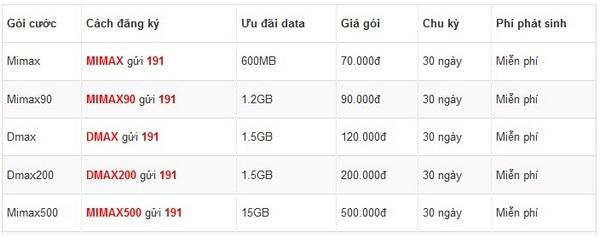 Chọn gói cước 4G nào để dùng tiết kiệm nhất? - 1