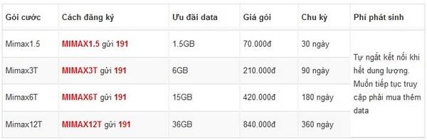 Chọn gói cước 4G nào để dùng tiết kiệm nhất? - 2
