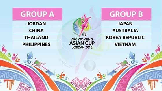 Tuyển nữ Việt Nam cùng bảng với Nhật Bản, Hàn Quốc, Australia ở giải châu Á - 1