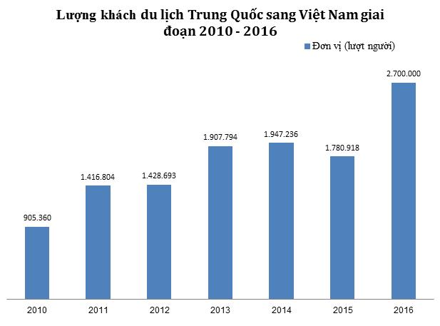 Cứ 10 khách quốc tế đến Việt Nam, có 3 người là khách Trung Quốc - 1