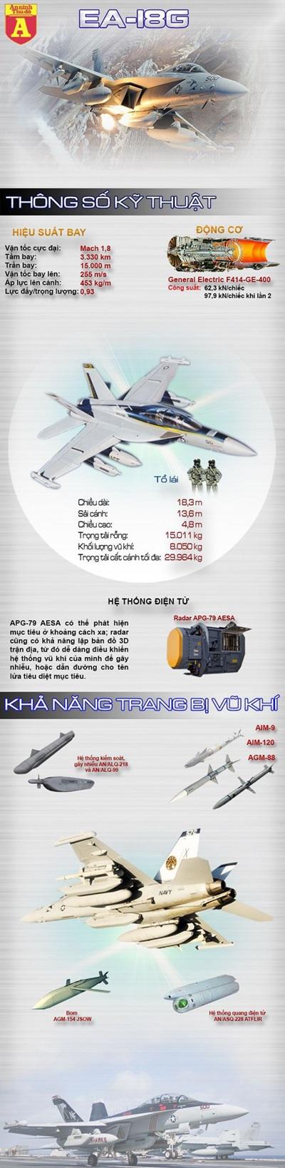 [Infographic] EA-18G - Máy bay tác chiến điện tử nguy hiểm nhất hiện nay - 1