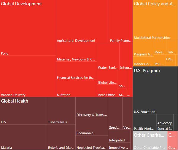 Bảng liệt kê các khoản đầu tư của quỹ từ thiện mang tên Bill Gates trong năm 2016.