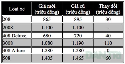 Xe KIA giảm giá gần trăm triệu đồng - 4