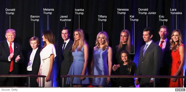 Trong suốt chiến dịch tranh cử của mình, tỷ phú Trump luôn nhận được sự ủng hộ nhiệt tình từ phía gia đình mình gồm 5 con đẻ, 3 con dâu, rể và 8 cháu. Trong ảnh: Bà Melania Trump, vợ ba của ông Donald Trump, cùng 3 con trai lần lượt từ lớn đến nhỏ là Donald Trump Junior, Eric Trump và Barron Trump; 2 con gái là Ivanka Trump và Tiffany Trump; hai con dâu là Vanessa Trump và Lara Yunaska; con rể là Jared Kushner và cháu gái là Kai Trump, đứng trên sân khấu cùng ông Trump (Ảnh: BBC)