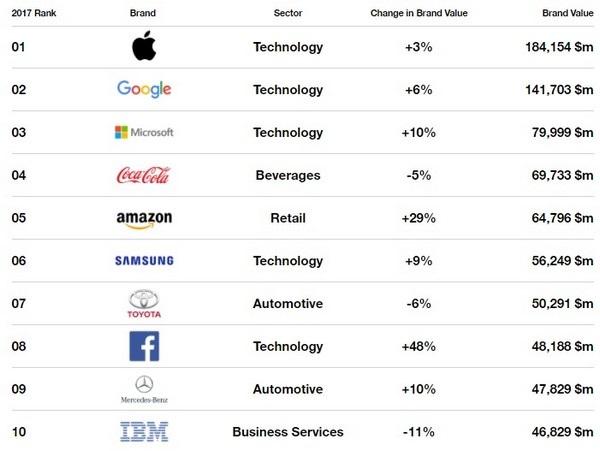 Danh sách 10 thương hiệu giá trị nhất thế giới trong năm 2017 và mức thay đổi giá trị thương hiệu so với năm ngoái