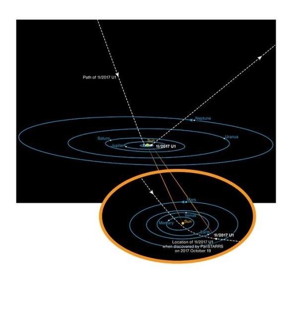 Bản đồ thể hiện quỹ đạo của tiểu hành tinh liên vì sao Ounmuamua.