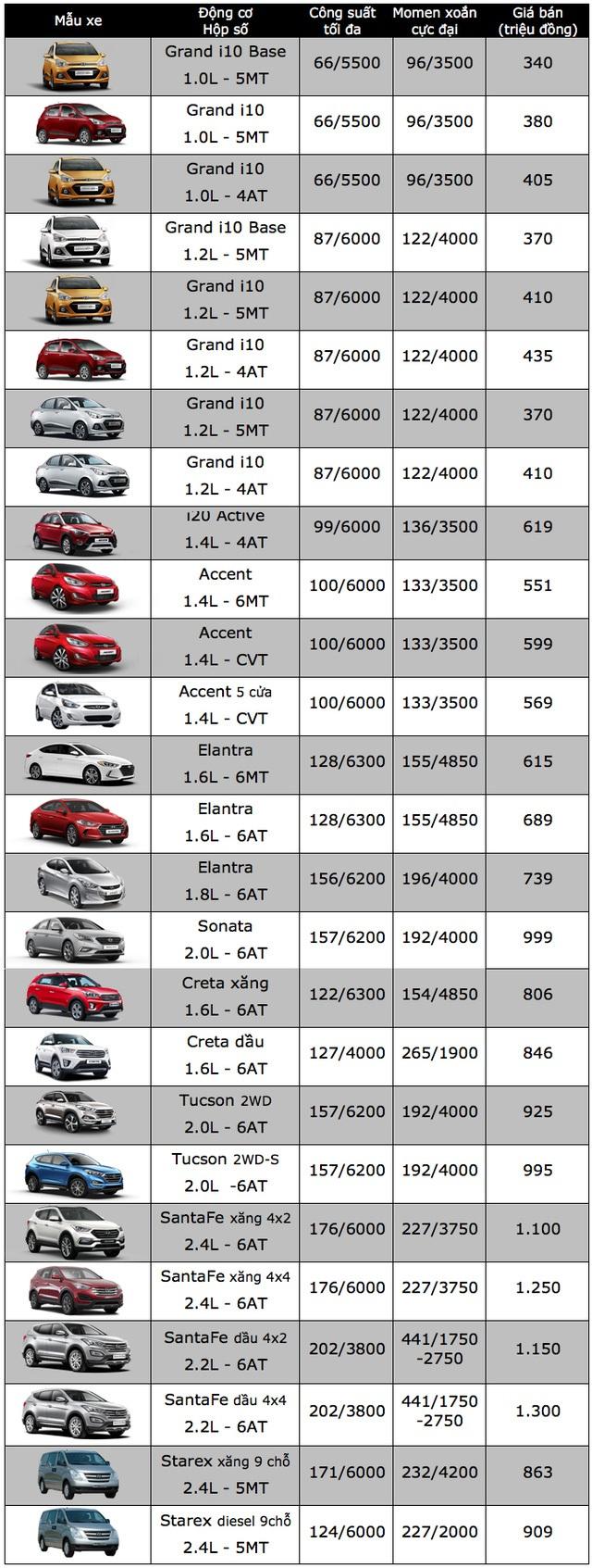 Nối dài cuộc chiến giá ô tô, GM giảm giá xe, Hyundai mạnh tay tặng tiền cho khách - 4
