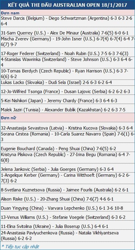 """Federer """"lướt nhanh"""",  Kerber vất vả giành vé đi tiếp - 3"""