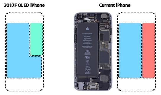 Nhiều chuyên gia cho rằng iPhone 8 sẽ sử dụng cục pin hình chữ L để tối ưu hóa lượng pin trên thiết bị.