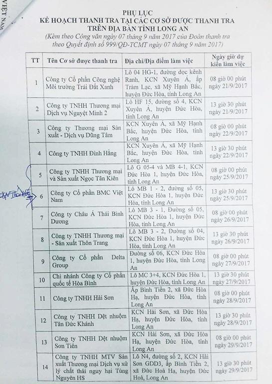 Danh sách các doanh nghiệp tại Long An do đoàn ông Quang dẫn đầu đi thanh tra