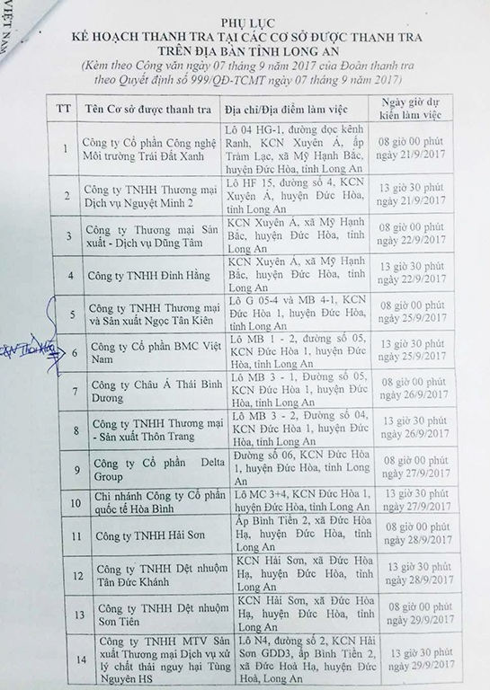 Danh sách các doanh nghiệp bị thanh tra tại Long An đợt này