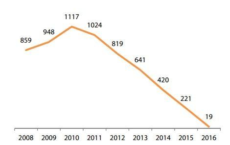 Từ 2017, khoản phải thu của Bóng đèn Điện Quang từ Cuba không còn (ĐV: tỷ đồng - Nguồn: VDSC/BCTC DQC).