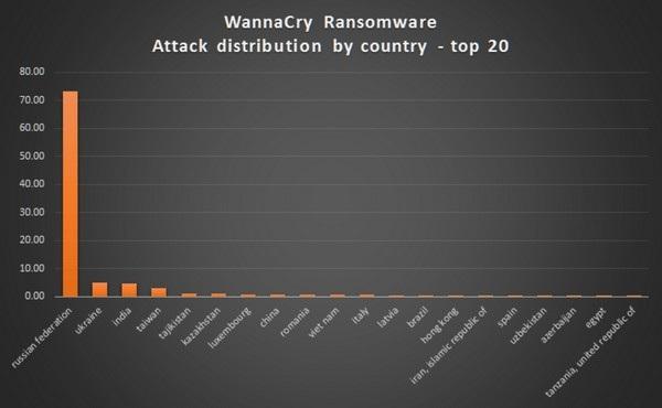 Danh sách 20 quốc gia bị ảnh hưởng nghiêm trọng nhất bởi mã độc WannaCry, trong đó có Việt Nam