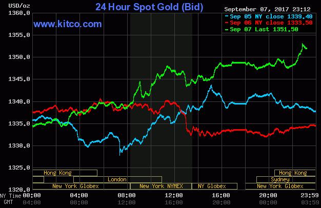 Giá vàng thế giới lập đỉnh năm, vàng SJC tiếp tục tăng mạnh - 2