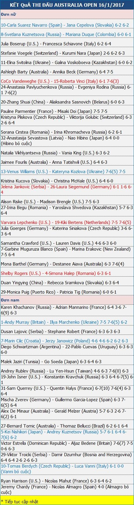 Murray vất vả thắng trận đầu, Halep dừng bước sớm - 3