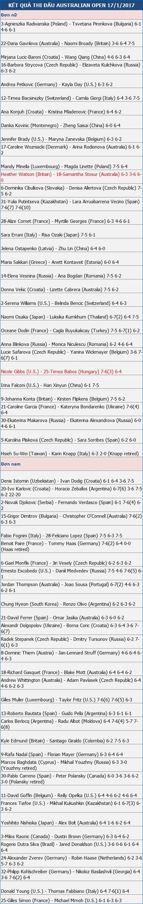 Djokovic lần thứ sáu liên tiếp thắng Verdasco - 3