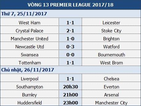 Sau khi hạ MU, Huddersfield có tiếp tục hạ thêm Man City? - 1
