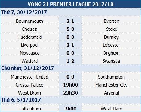 """Man City đứng trước cơ hội thắng liên tiếp """"nửa mùa giải"""" - 1"""