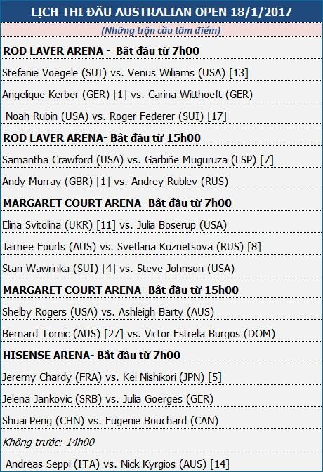 Ngày 3 - Australian Open: Murray, Federer, Kerber sẽ tăng tốc? - 3