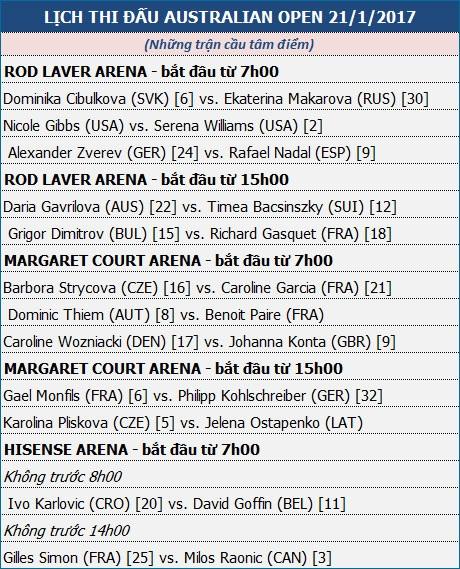"""Ngày 6 - Austalian Open: """"Thần đồng"""" Zverev thách thức Nadal - 2"""