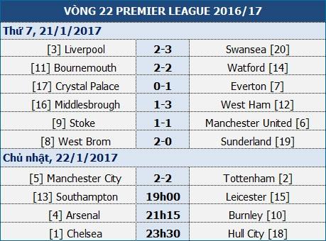 """Arsenal sẽ """"làm gỏi"""" Burnley để lên ngôi nhì bảng? - 1"""