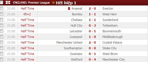 Arsenal 3-1 Everton: Chiến thắng vô nghĩa - 3