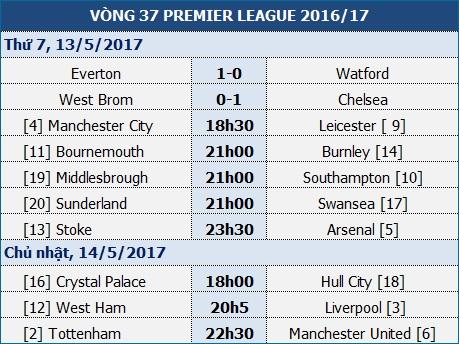 """Stoke - Arsenal: Những trận chung kết của """"Pháo thủ"""" - 1"""
