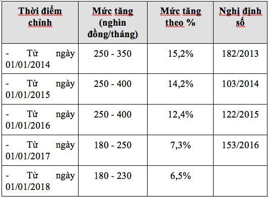 Tính từ năm 2013 đến nay, Hội đồng Tiền lương quốc gia đã 5 lần khuyến nghị tăng mức lương tối thiểu vùng. (Nguồn: Tổng LĐLĐ VN)