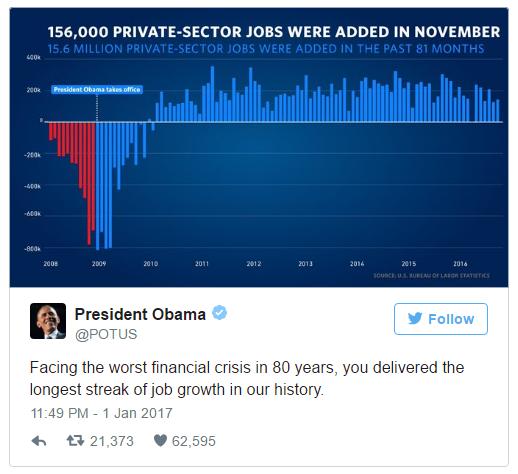 Tổng thống Obama nêu thành tựu về tăng trưởng việc làm trong thời gian ông đương chức. (Ảnh: Twitter)