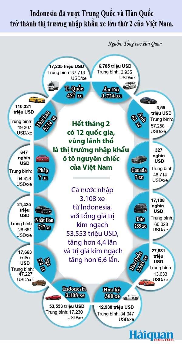 Infographics: 12 thị trường cung cấp ô tô nguyên chiếc vào Việt Nam - 1
