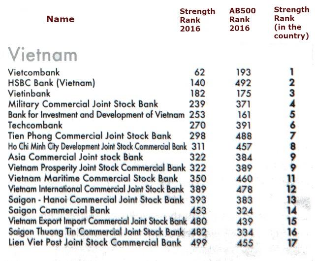 17 ngân hàng Việt mạnh nhất châu Á - 1
