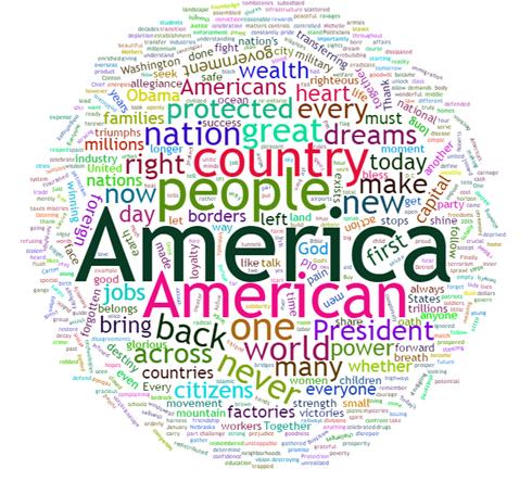 Những từ mà ông Trump đề cập nhiều trong bài phát biểu là: nước Mỹ, người Mỹ, vĩ đại, ước mơ, bảo vệ, thịnh vượng.
